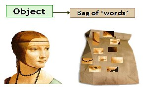 Content based image retrieval research papers