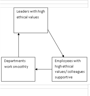 corporate social responsibility and leadership pdf