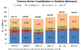 social factors affecting the telecommunication industry Factors affecting the effectiveness of relationship marketing in the nigerian telecommunication industry: the customers perspective international journal of.