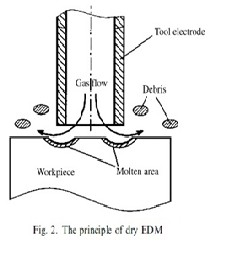 Current Research trends in Electric Discharge Machining(EDM