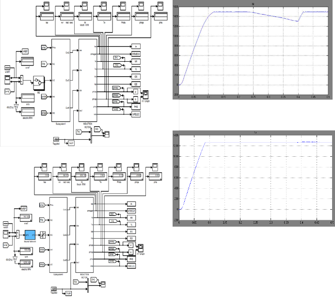 thesis on speed control of induction motor Modeling and simulation of speed control of induction motor by space vector modulation technique using voltage source control of induction motor for closed.