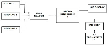 Digital eye for coach guidance automation dega the various components in the block diagram are at89s52 microcontroller 16x2 liquid crystal display lcd rfid tag rfid reader rf module ht12e encoder ccuart Choice Image