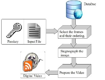 Data hiding technique using steganography and dynamic video generation fig 1 proposed algorithm architecture ccuart Image collections