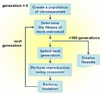 term paper on genetic algorithm and its applications