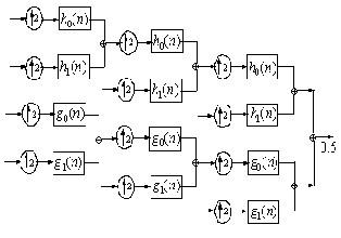 Denoising of Complex Signals using Multi band Complex