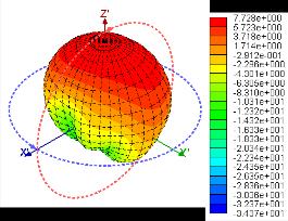 microstrip antenna research paper