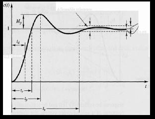 Image Result For How Often Change