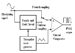 Pulse Width Modulation Block Diagram - Wiring Diagram Save