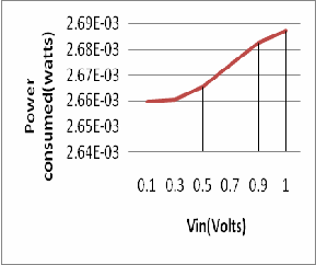 application of digital modulation techniques term paper In this paper, we propose a novel modulation technique for optical wireless communications using incoherent led (light emitting diodes) the basic principle to convey information in this case is to use intensity modulation (im) this means that the information resides in the way how the intensity (power) of the light is varied.