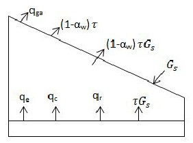 Design and Fabrication of a Single Slope Solar Still with