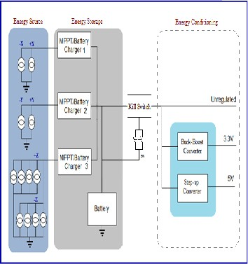 Design And Implementation Of An Effective Electrical Power System