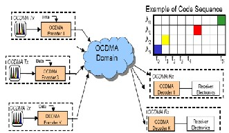 thesis about ocdma