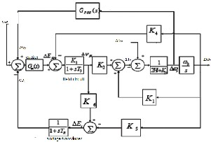 thesis on power system stability