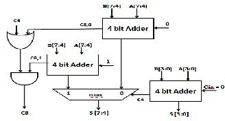 Design of a High Speed Adder docx