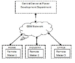Research papers on wireless prepayment metering