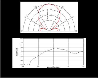Design of an Ultrasonic Distance Meter
