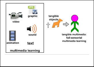 multimedia education essay I've been compiling a list of resources for creating multimedia for creating multimedia assignments for perhaps by having students write an essay.