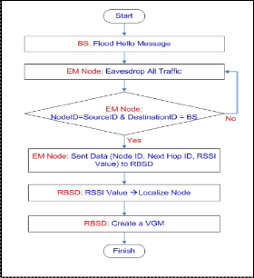modeling attacks on wireless sensor networks Wsn's architecture obstacles and security requirements of wsns • the threat  model on wsns  • a wide variety of wsn's link layer attacks and comparing them .