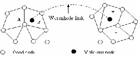 thesis on wormhole attack in manet International journal of computer applications (0975 - 8887) volume 114 - no 14, march 2015 32 an approach to detect wormhole attack in aodv based manet neha dubey.
