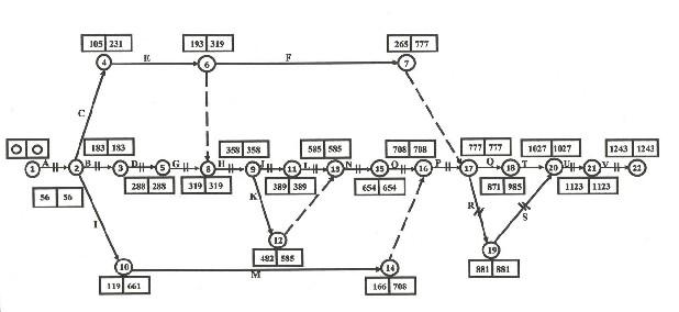 Network analysis pert cpm