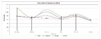 Development and Analysis of Speech Emotion Corpus Using
