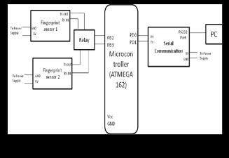 Development of Online Voting System using Minutiae based