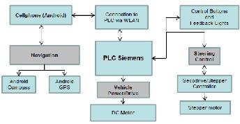 Development Of A Navigation System For An Autonomous