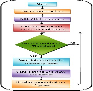 Development Of Wireless Sensor Network System For Lpg Gas