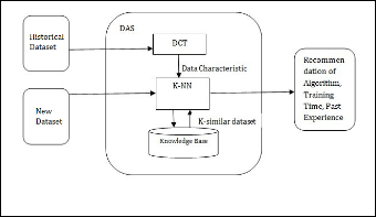 Dynamic Algorithm Selection for Data Mining Classification