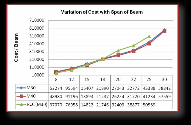 Economics of Continuous R C C  Beams Vis-à-vis Continuous Pre