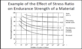 Effect Of Stress Ratio And V Notch Shape On Fatigue Life