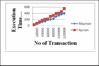 What are the steps to implement a data mining algorithm    The     Ijser Figure
