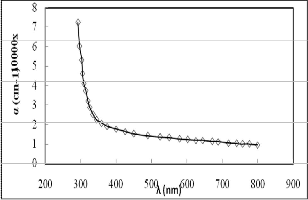 Electrical properties of ZnO additive with Al2O3 and TiO2 nano thin