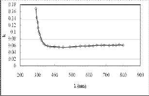 Electrical properties of ZnO additive with Al2O3 and TiO2