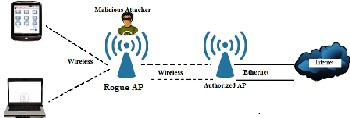 Elimination Of Rogue Access Point In Wireless Network. Kaya Skin Clinic Hair Removal Cost. Is Software A Capital Expense. Majors In Information Technology. Whole Life Insurance Rate Conference Call Pro. Atlanta Moving Companies Paypal Credit Report. F I R E School Of Ministry Pimco Bond Etf. Best Strabismus Surgeon In Usa. Airports Near Penn State Bank No Monthly Fees