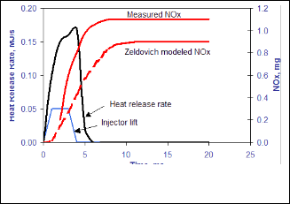 nitrogen oxides from diesel engine exhausts through the addition of hydrocarbons essay Exhaust emission after-treatment devices for nitrogen oxides, sulfur dioxide and lead) the first federal clean diesel engine exhaust standards.