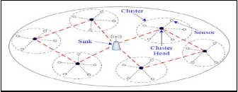 wsn energy efficient routing Journal of applied 815research and technology an energy efficient routing protocol for wireless sensor networks using a-star algorithm ali ghaffari.