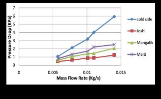 effectiveness of heat exchanger pdf