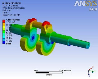 FEA of the crankshafts Design by using Ansys workbench For nickel