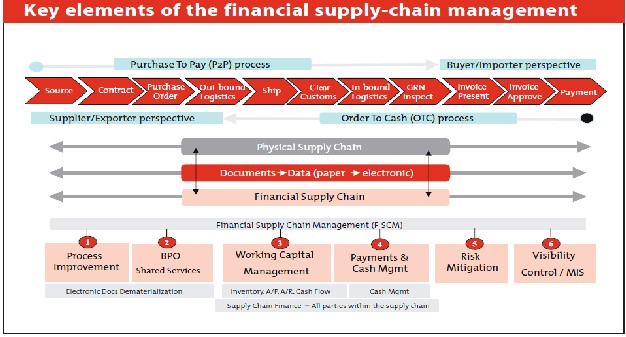 term paper supply chain management Explain the term supply chain and its importance to cost management the four elements of supply chain management 3 [supply chain] [term supply chain.