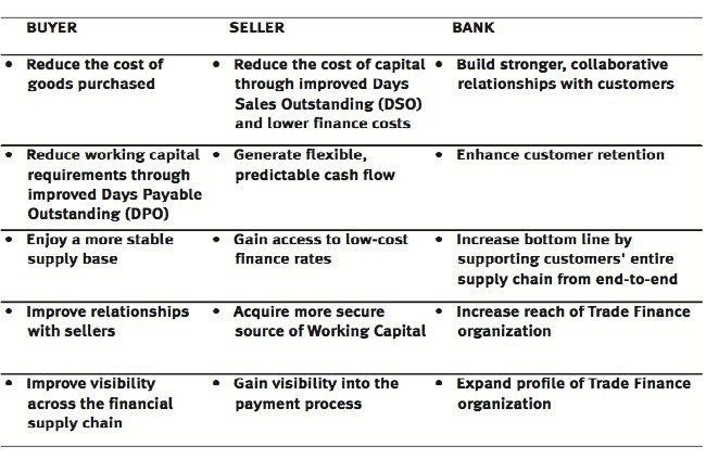 Supply Chain Management Thesis