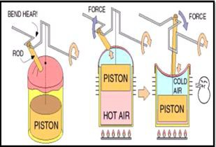 fabrication performance test of a low temperature differential change in gas pressure while the motion of the piston causes the gas to be alternately expanded and compressed figure 3 stirling engine s principle