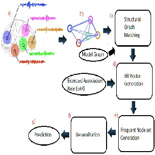 apriori algorithm in data mining research papers
