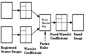 Fusion Technique for Multi-focused Images using Stationary Wavelet