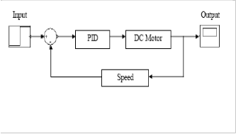 Bujias01212 additionally 293138 Code P0106 Manifold Air Pressure Need Help in addition Capteur Regime Et Positions likewise GUI Simulink Based Interactive Interface For A DC Motor With PI Controller as well 2000 Toyota Camry Engine Diagram. on position sensor