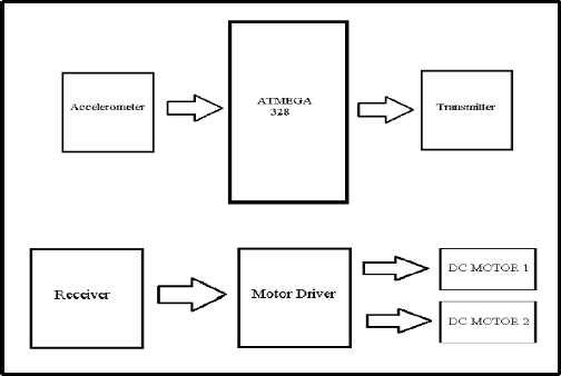Gesture Controlled Accelerometer Using Rx-Tx