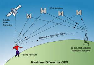 research papers global positioning system