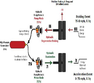 vacuum braking system research paper pdf