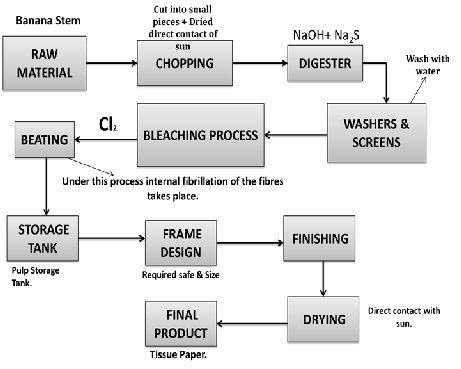 manufacturing process 2 essay Essay 1 1 briefly describe the cookie production process the production process is called a batch processing system this process entails the company obtaining orders from distributors from this point, the amount of ingredients are calculated by the person in charge of mixing who enters the information into the computer to calculate the amount of ingredients needed.