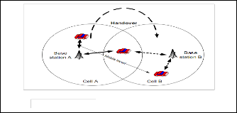 vertical handover thesis Queueing networks for vertical handover in this thesis, a new topology scheme to facilitate the analysis of handover traffic is proposed.